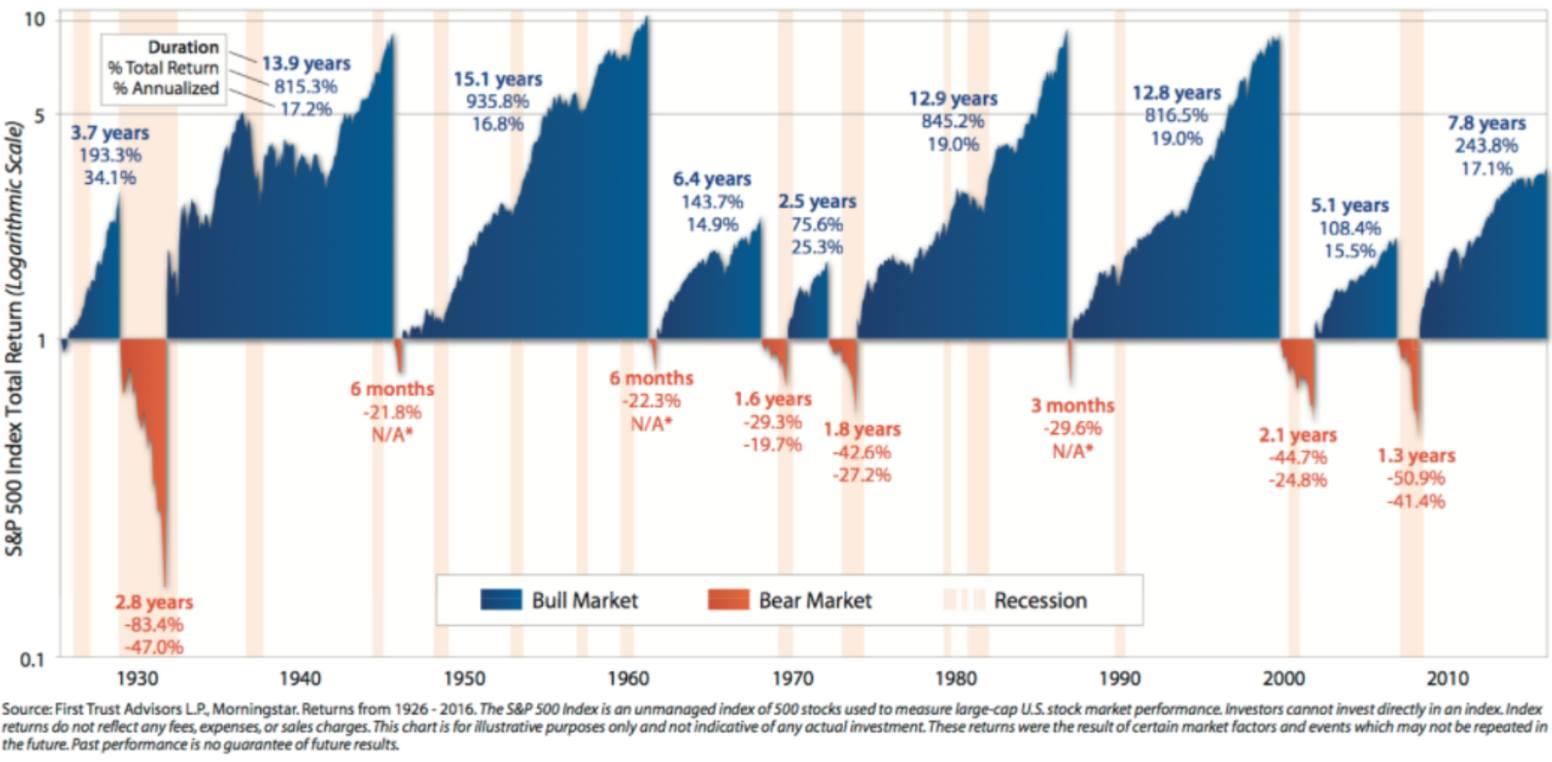 investitore consapevole