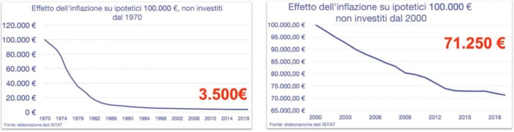 investimenti sicuri inflazione