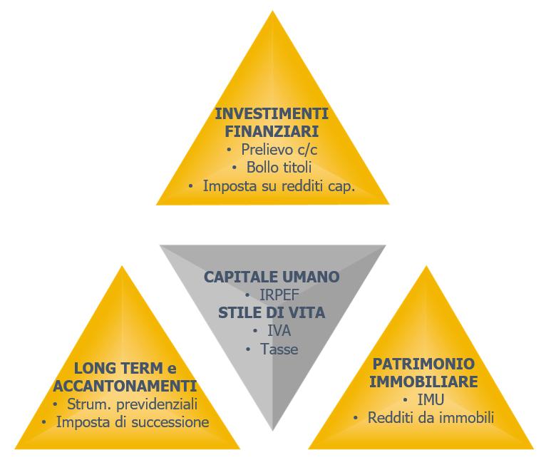 investimenti sicuri portafoglio