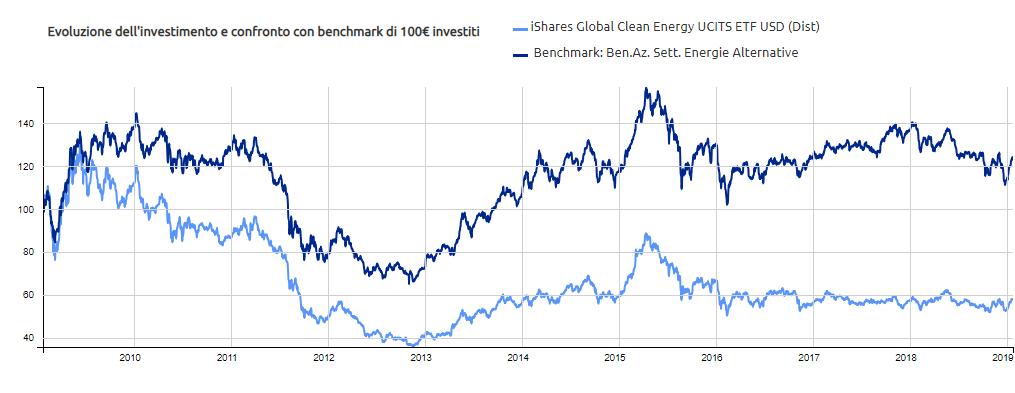 ETF energie rinnovabili e benchmark
