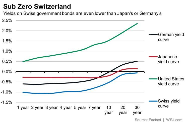 obbligazioni bond nazioni