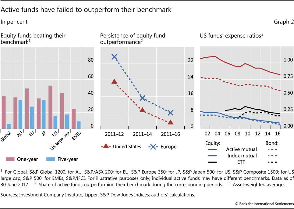 eurozona e usa fondia a gestione attiva