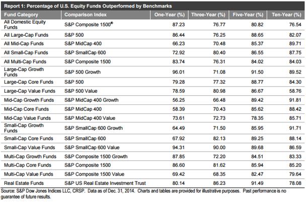 benchmark e equity fund confronto