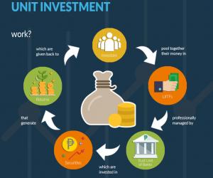 Investimento e inflazione meccanismo