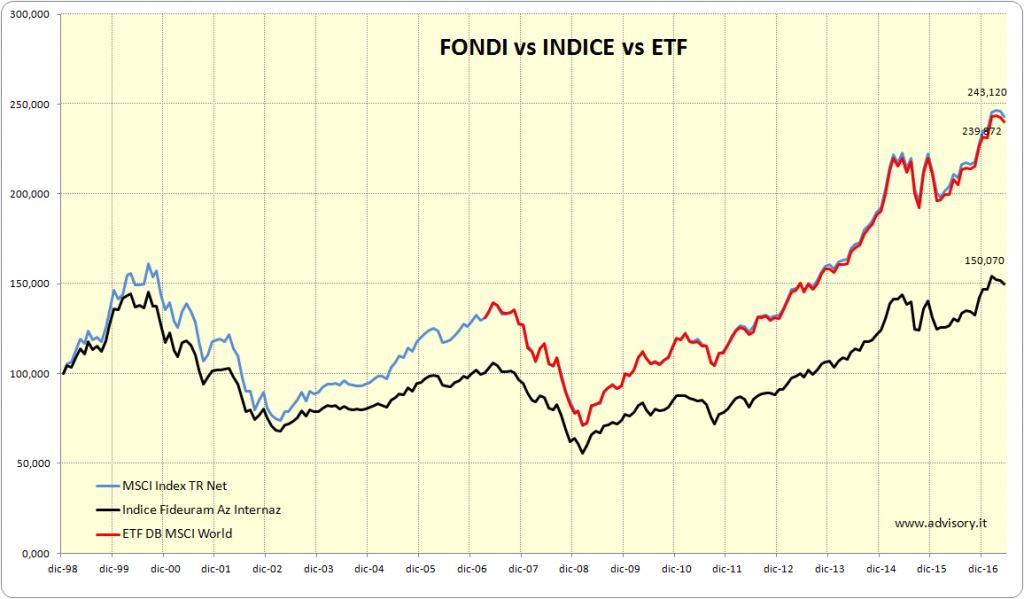 Consigli per investire Fondi-indice-e-ETF