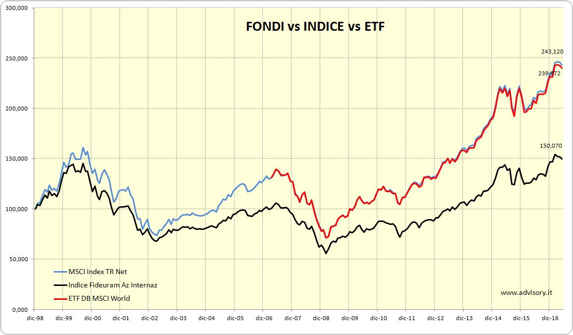 investitore consapevole fondi e etf