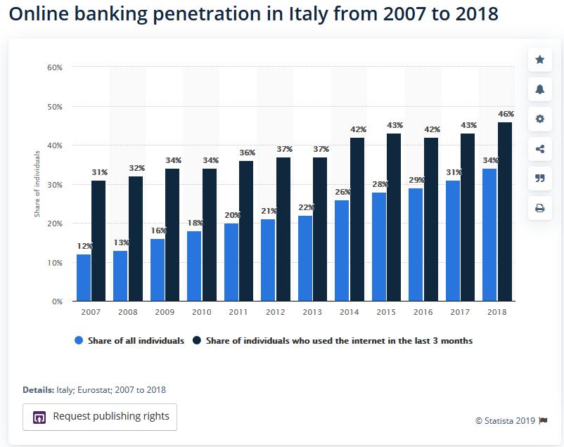 banca online o banca tradizionale
