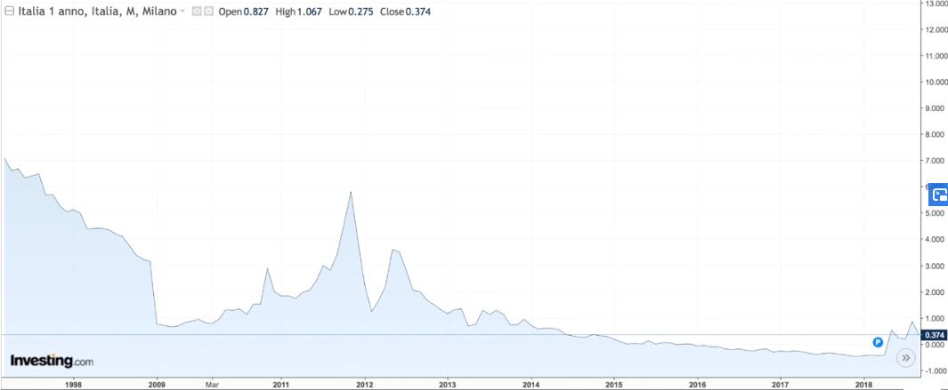 conviene btp oppure bot: bot a un anno dal 1999