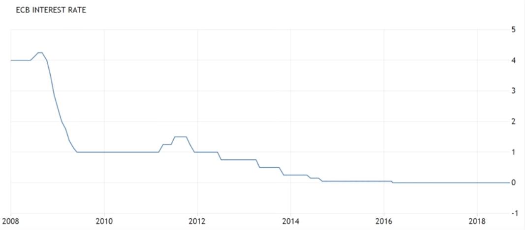 conviene investire in titoli di stato o no