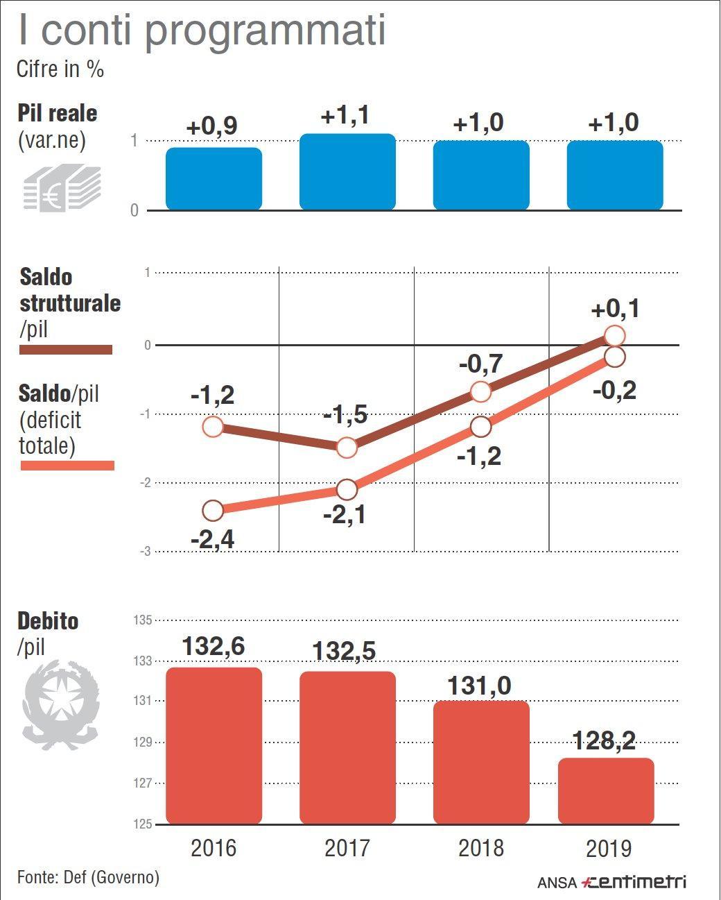 deficit/pil