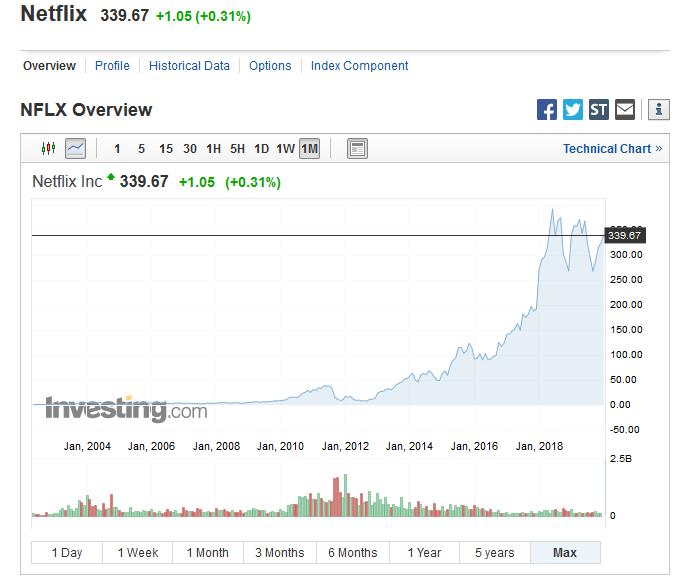 Netflix investire