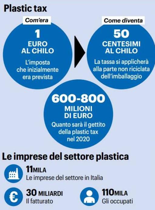 plastic tax legge di bilancio 2020