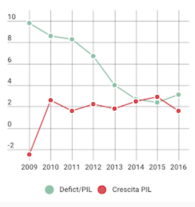 rapporto deficit/pil usa obama