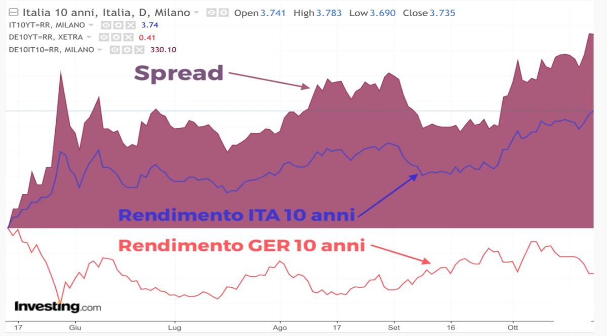 Cos'è lo spread e spiegazione spread