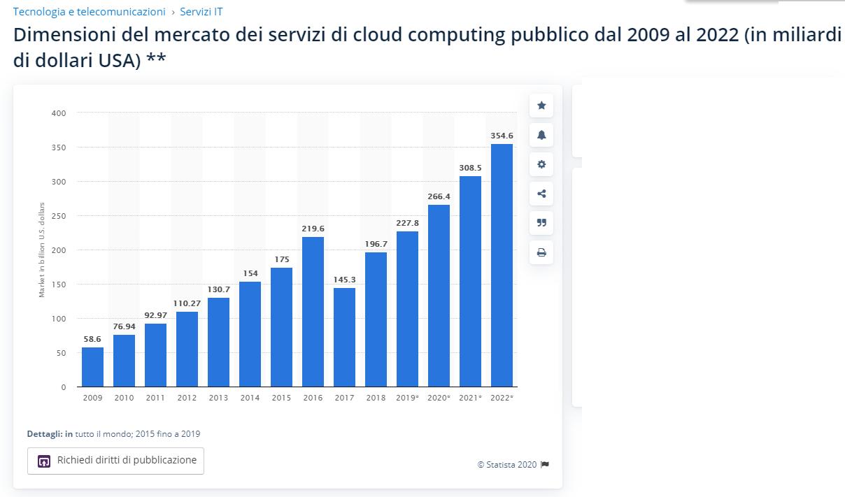 cloud 5 ipo 2020