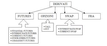derivati tipologie