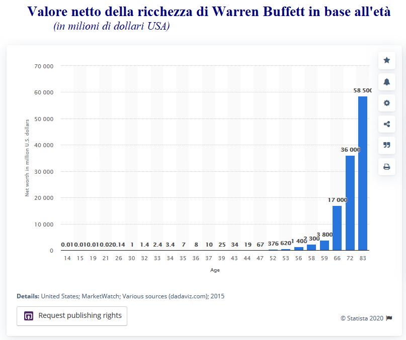 warren Buffett trucco per guadagnare
