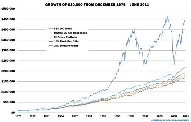 analisi storica crolli borsa