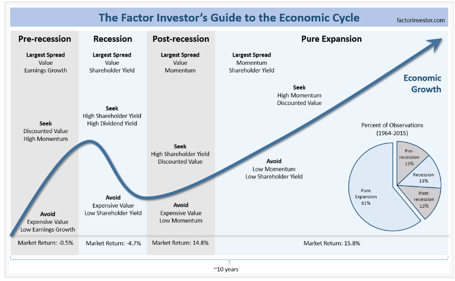 cicli economici