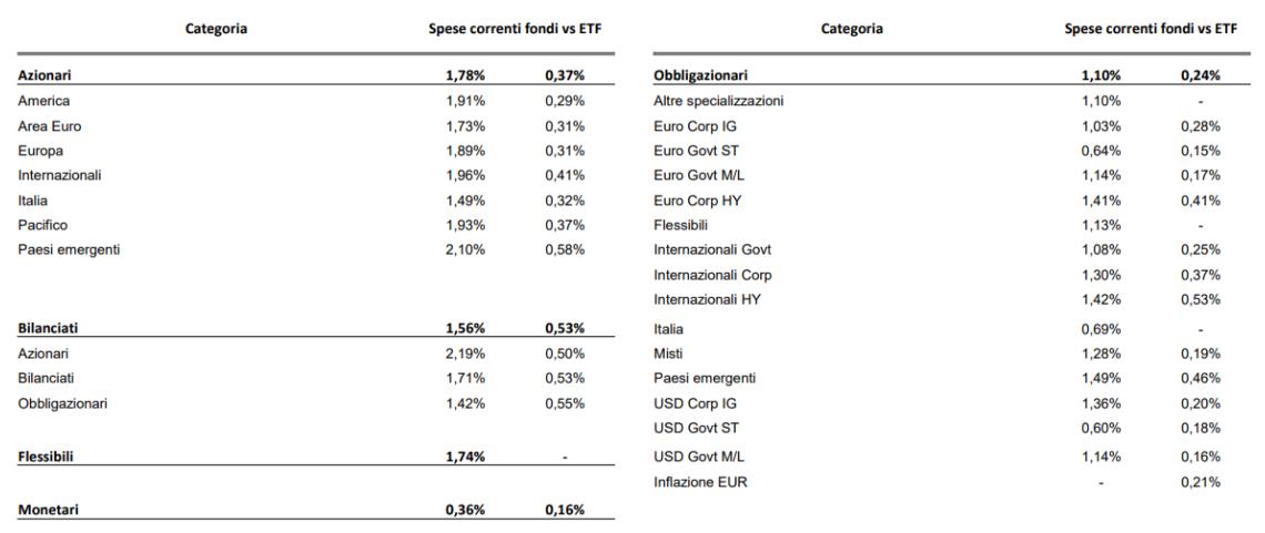 confronto fondi ETF