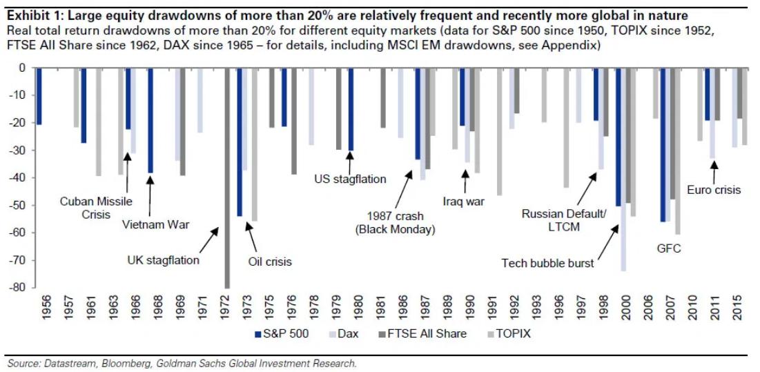 crisi finanziarie più famose investire