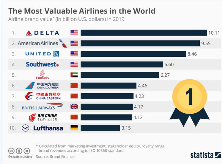 delta airlines Warren Buffett e il coronavirus