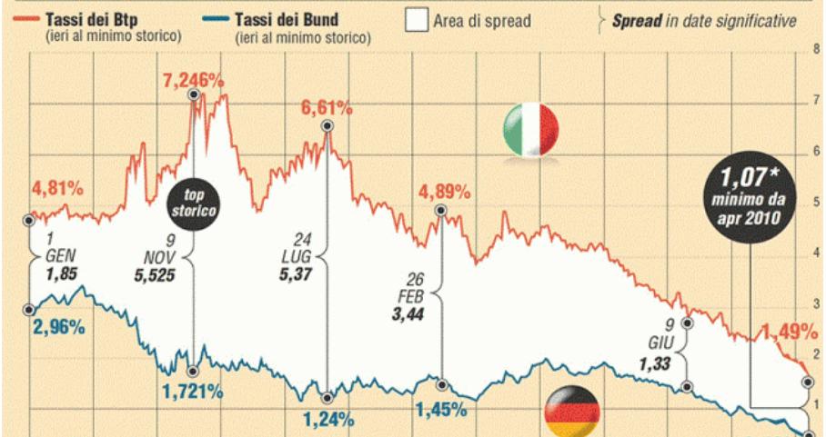 grafico evitare le obbligazioni
