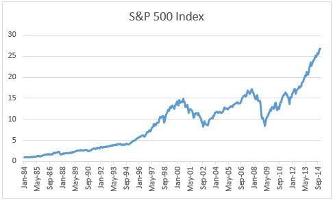grafico investire