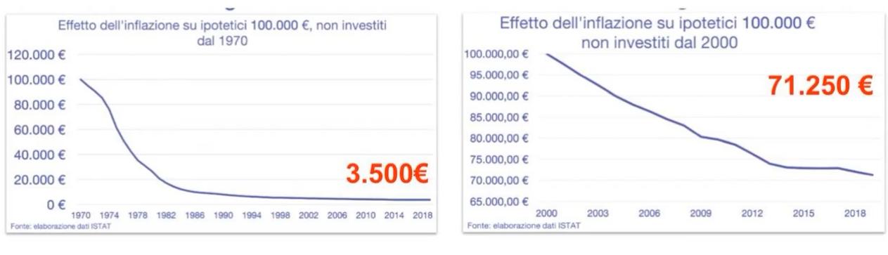 inflazione tempi crisi investire