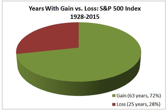 crisi perdite e guadagni