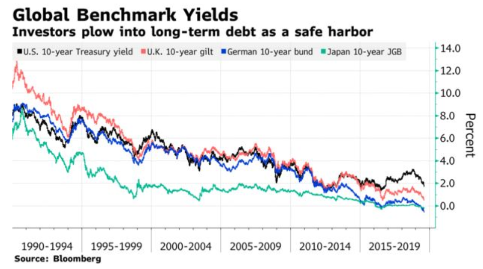motivo evitare le obbligazioni