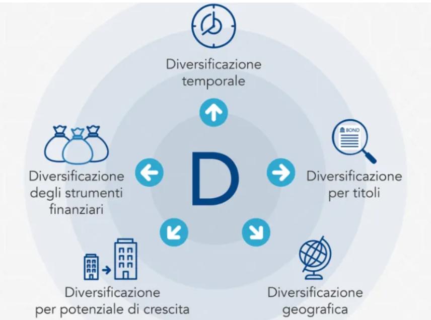 diversificare e rischio