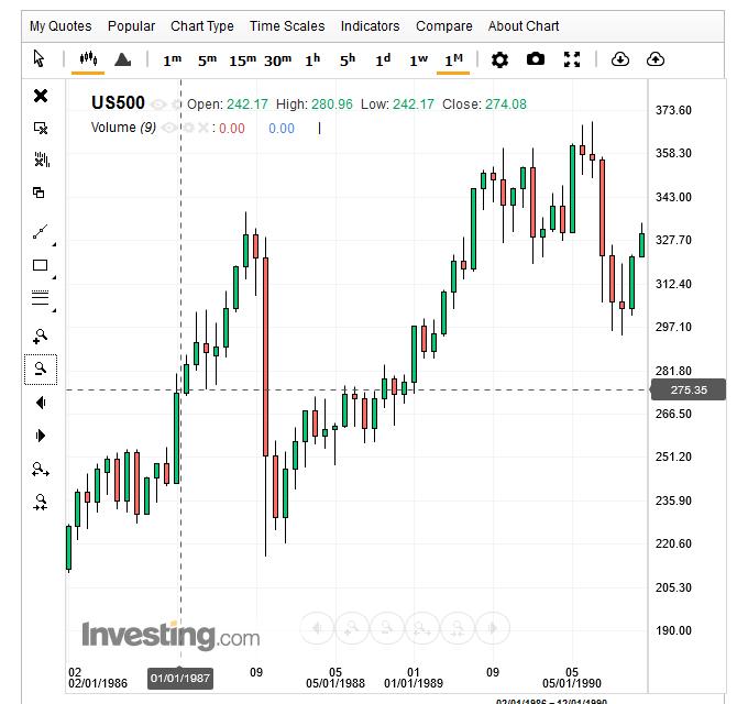 1987 mese migliore mercati azionari