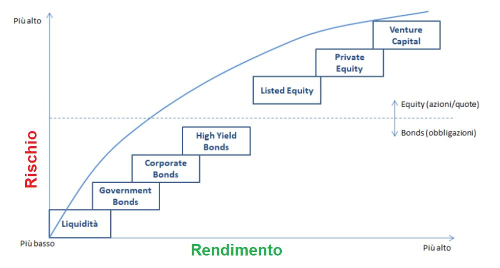 investire senza rischi