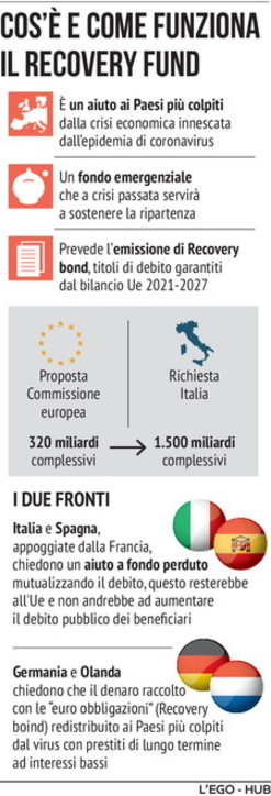 recovery fund commissione europea