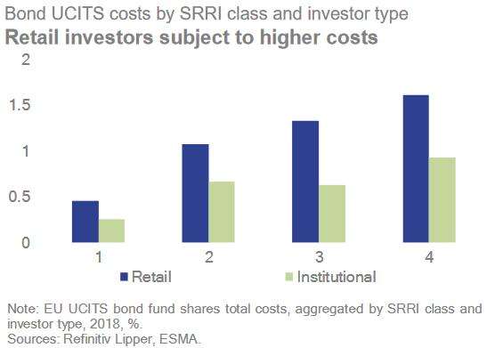retail fondi rendimenti zero