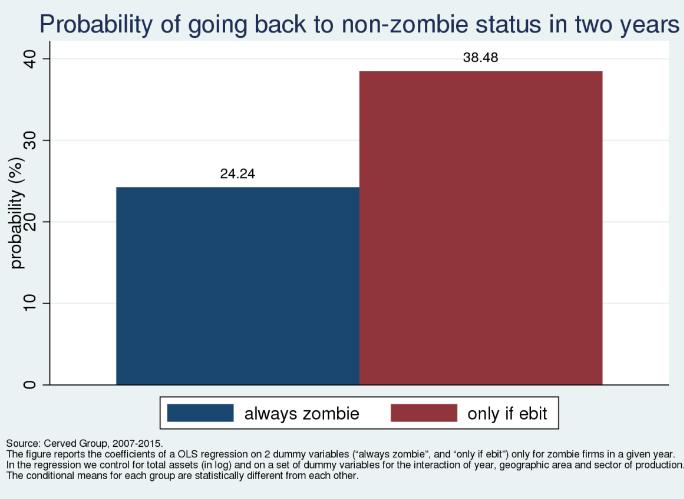 italia zombie aziende non investire IMPRESE