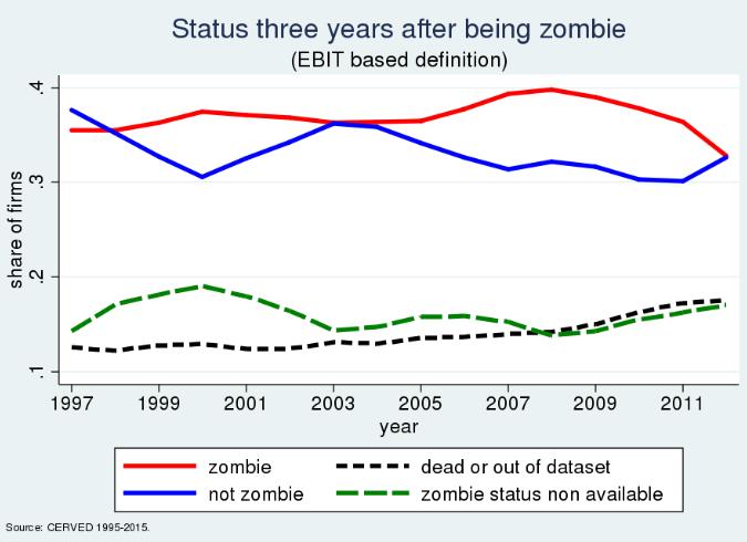 zombie firms aziende dove non investire