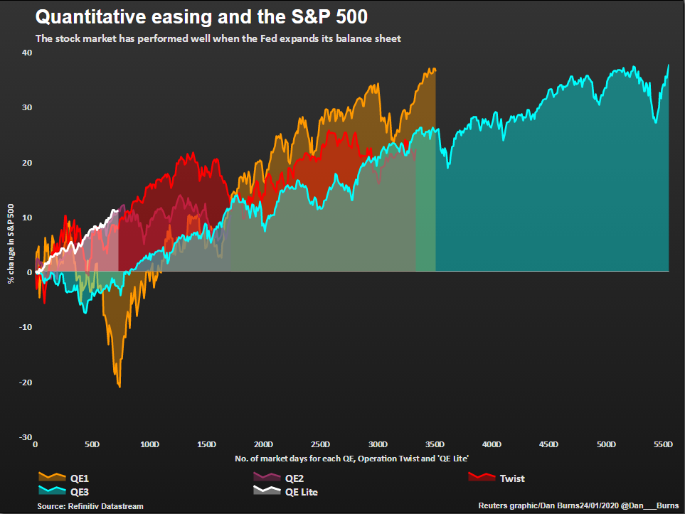 QE and the SP500 for JM Jan 27 2020 story