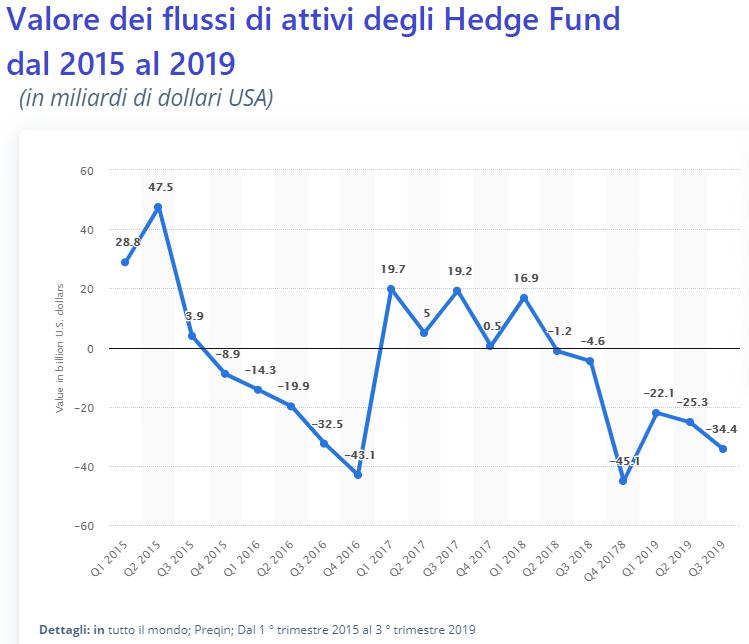 hedge fund ribassi