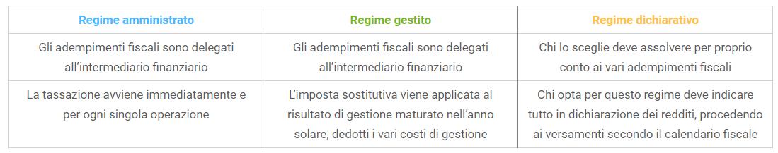 regime fiscale 4