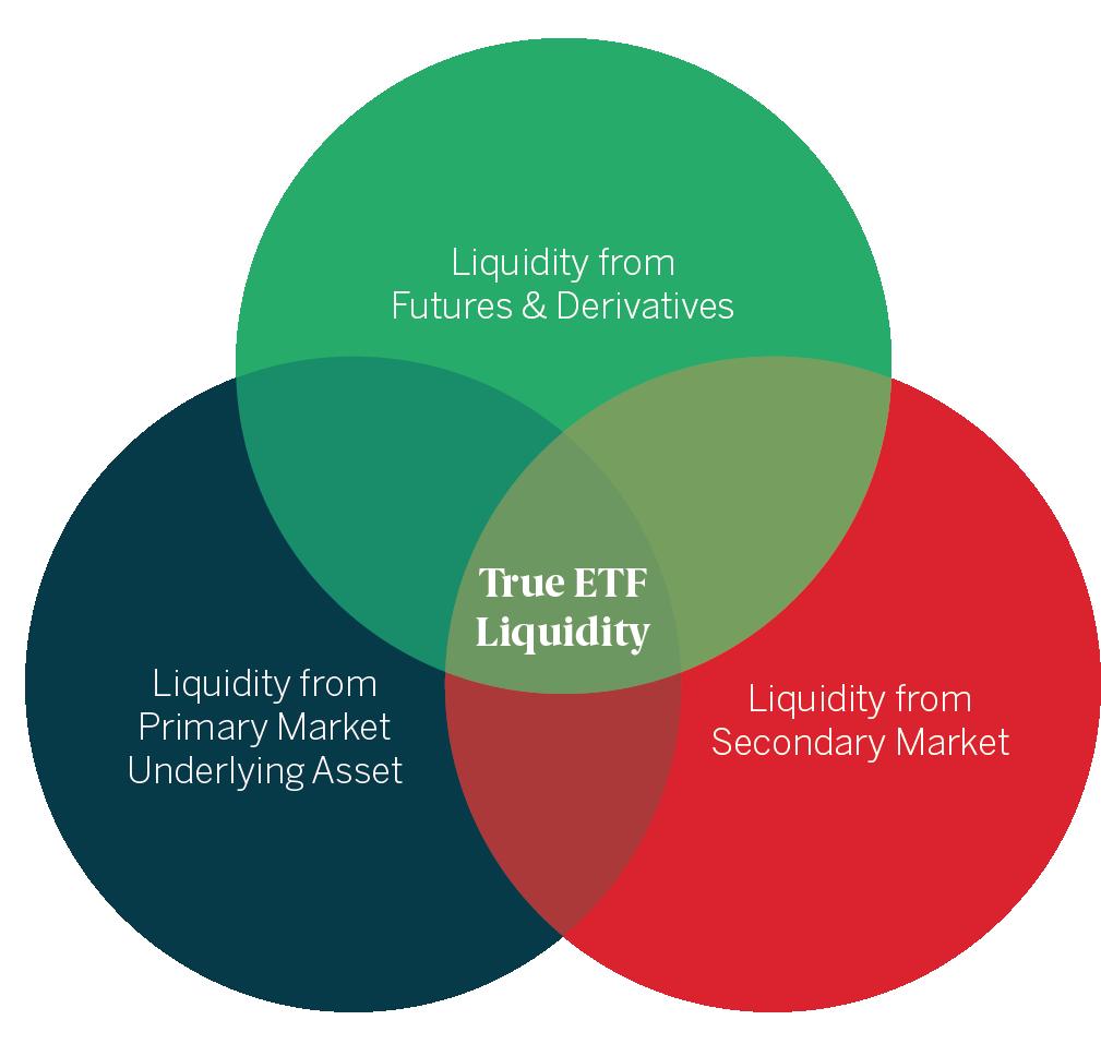 ETF liquidità