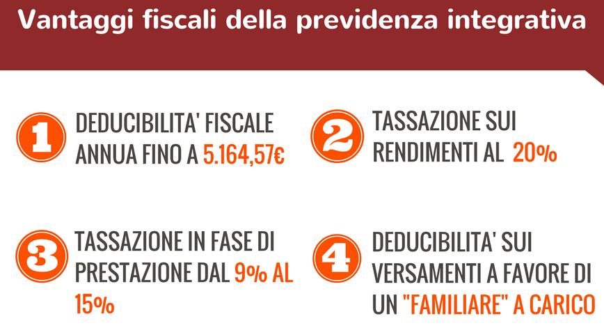 Vantaggi-fiscali-della-previdenza-integrativa-1