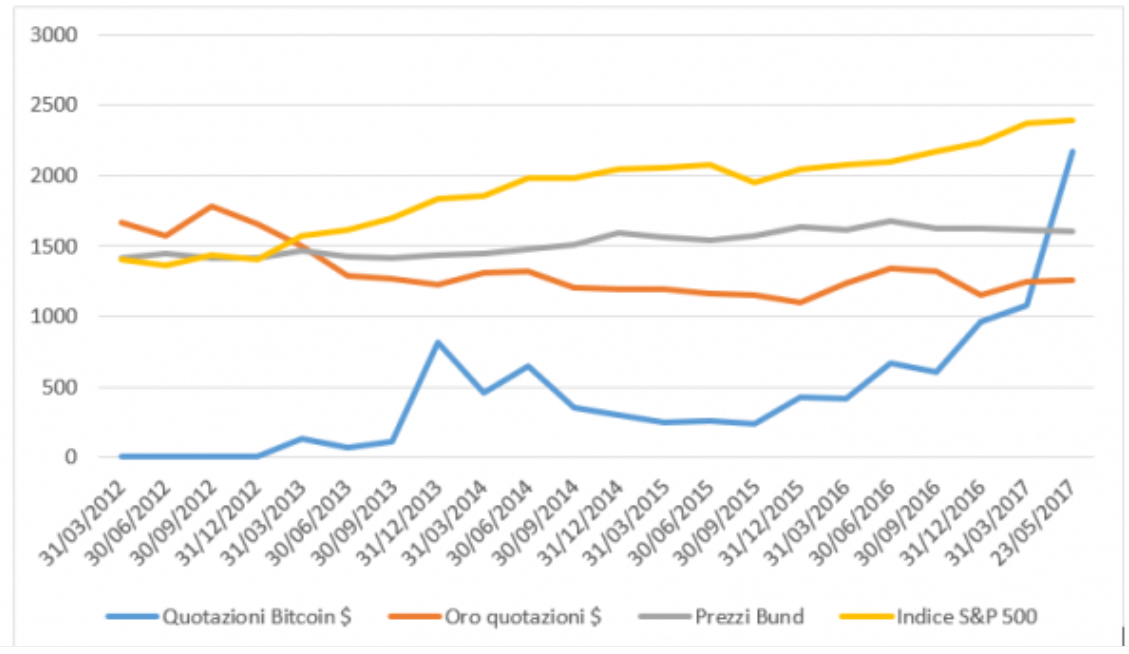 come faccio fare soldi in poco tempo recensione automatizzata del trader di bitcoin
