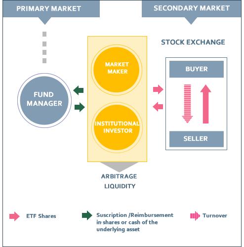mercato funzionamento