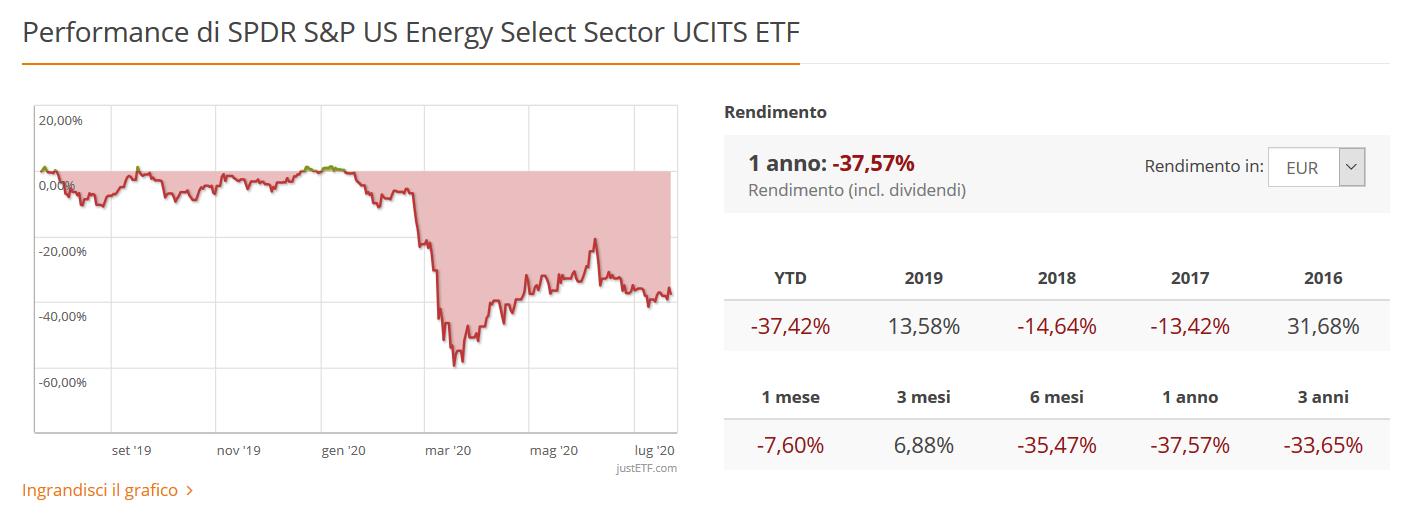 peggiori ETF 2020