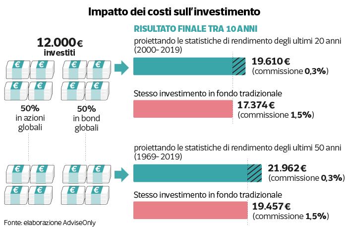 Impatto dei costi sull'investimento