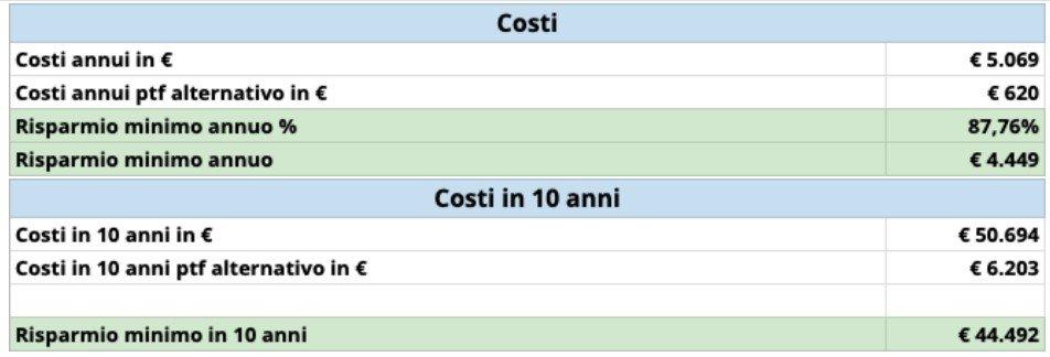risparmio investire in ETF