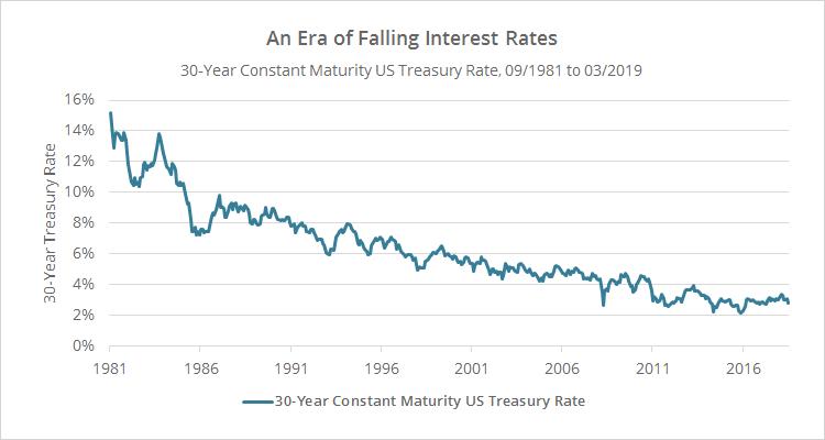 obbligazioni investire