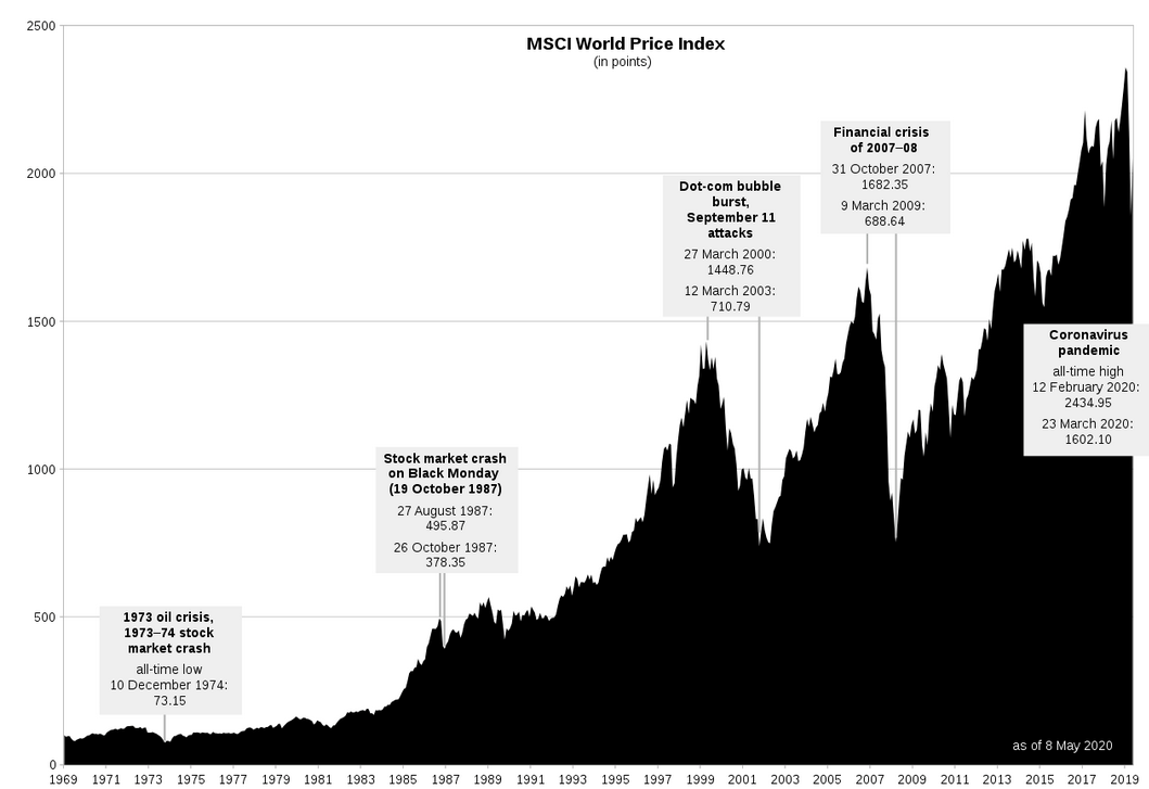 miglior etf azionario globale